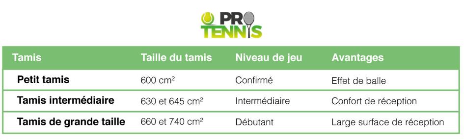 Tableau récapitulatif pour choisir le tamis de sa raquette de tennis