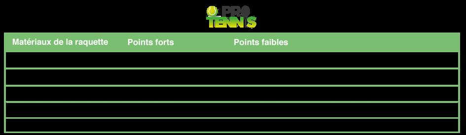 Tableau récapitulatif pour choisir les matériaux de sa raquette de tennis
