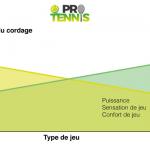 Tension cordage tennis