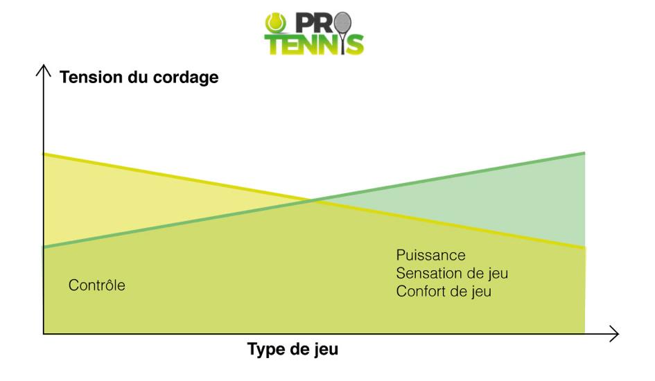 Les enjeux de la tension du cordage d'une raquette de tennis